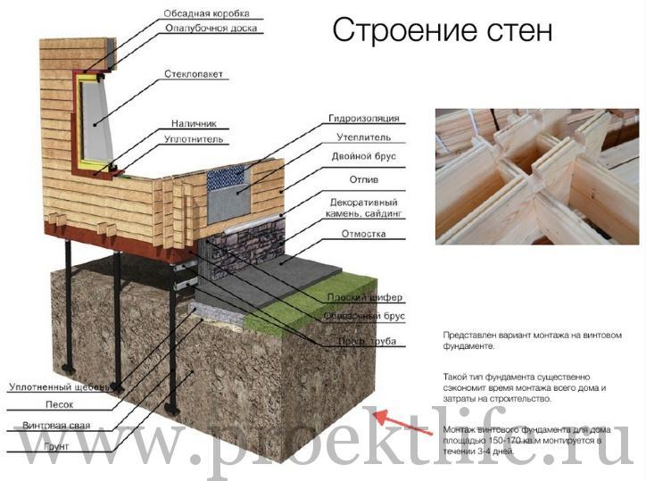 Технология строительства домов из двойного бруса под ключ